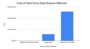 Cost of Hard Drive Erasure Methods