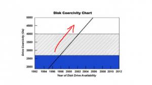 Hard Drive Coercivity