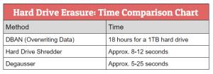 Hard Drive Erasure Time Comparison