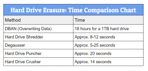 Hard Drive Erasure Time Comparison Chart