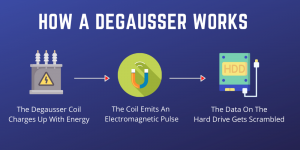 How A Degausser Works