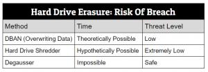 Risk Of Breach For Hard Drive Erasure Methods