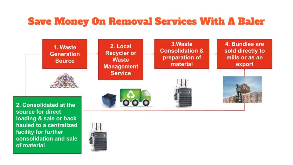 Cardboard Recycling Process