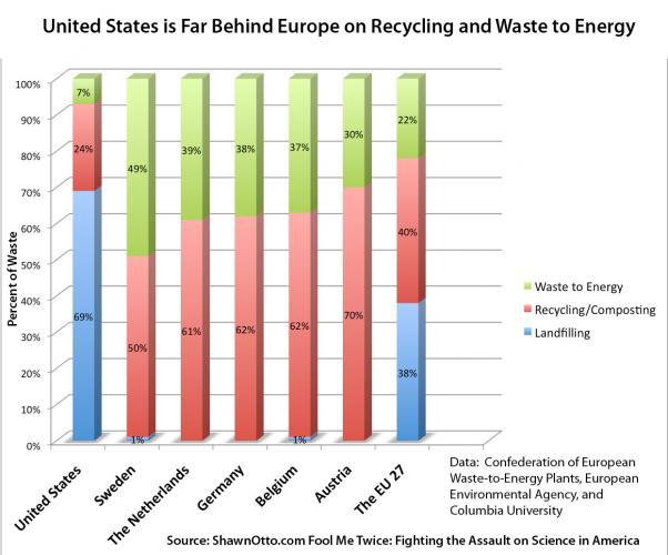 Recycling Rates Across US And Europe